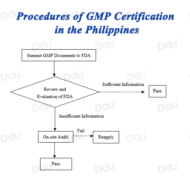 Procedures And Requirements Of Gmp Certification Of Pharmaceutical